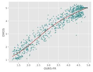 国际视频质量评估算法竞赛:火山引擎成功夺冠
