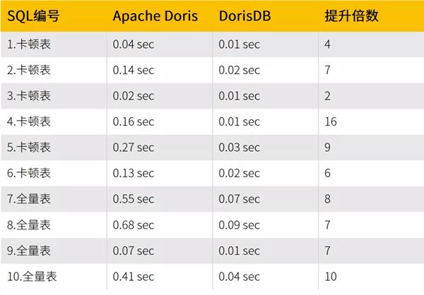 貝殼找房 x DorisDB:全新統一的極速OLAP平臺實踐