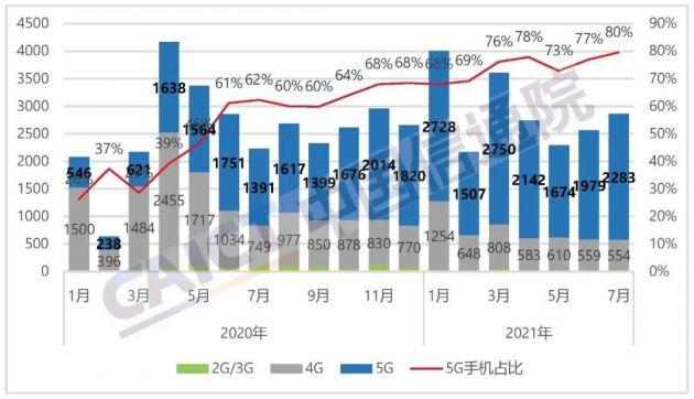 中國信通院:7月國內手機出貨量2867.6萬部 5G手機占比近8成
