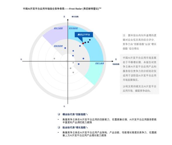 《2021年中国AI开发平台市场报告》发布  腾讯云TI平台位居领导者象限