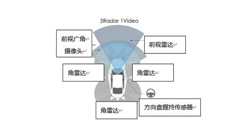Honda发布全方位安全驾驶辅助系统 Honda SENSING 360